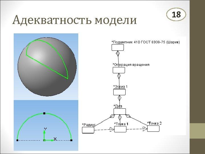 Адекватность модели 18