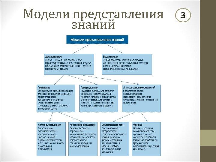 Модели представления знаний 3