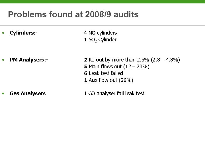Problems found at 2008/9 audits • Cylinders: - 4 NO cylinders 1 SO 2