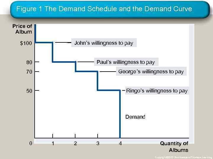 Figure 1 The Demand Schedule and the Demand Curve Price of Album John's willingness