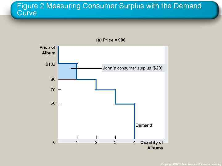 Figure 2 Measuring Consumer Surplus with the Demand Curve (a) Price = $80 Price