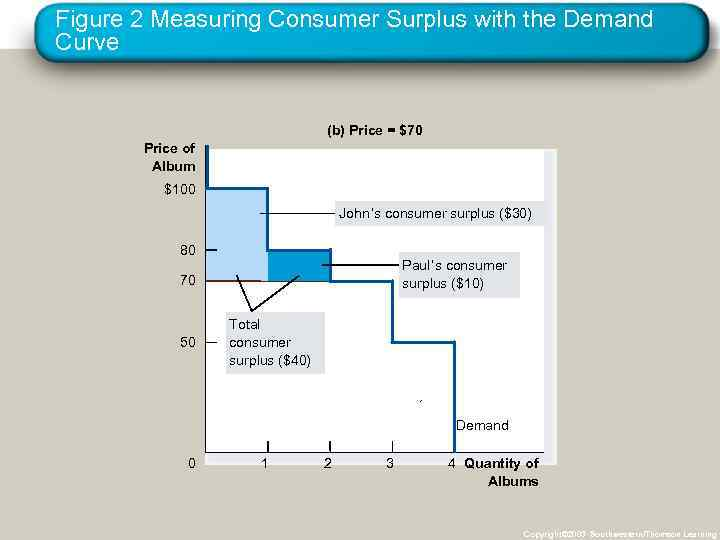 Figure 2 Measuring Consumer Surplus with the Demand Curve (b) Price = $70 Price