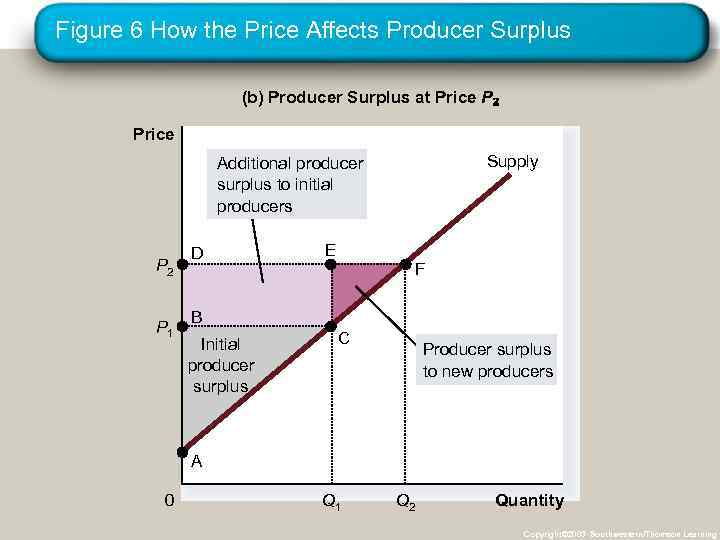 Figure 6 How the Price Affects Producer Surplus (b) Producer Surplus at Price P