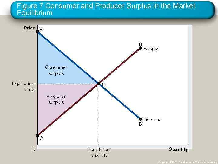 Figure 7 Consumer and Producer Surplus in the Market Equilibrium Price A D Supply