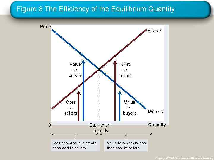 Figure 8 The Efficiency of the Equilibrium Quantity Price Supply Value to buyers Cost