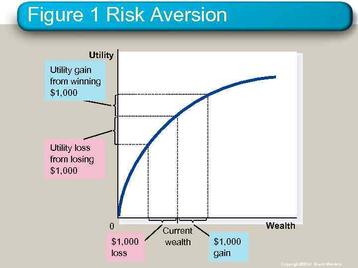 Figure 1 Risk Aversion Utility gain from winning $1, 000 Utility loss from losing