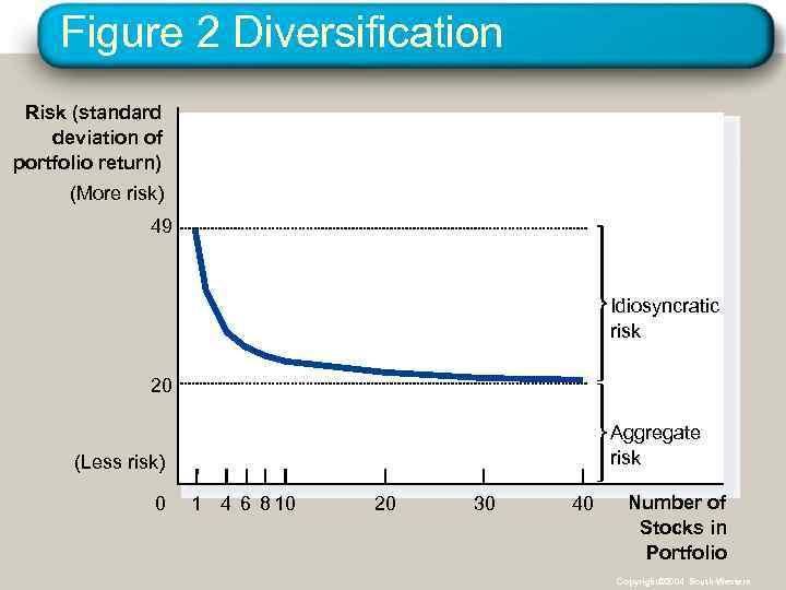 Figure 2 Diversification Risk (standard deviation of portfolio return) (More risk) 49 Idiosyncratic risk