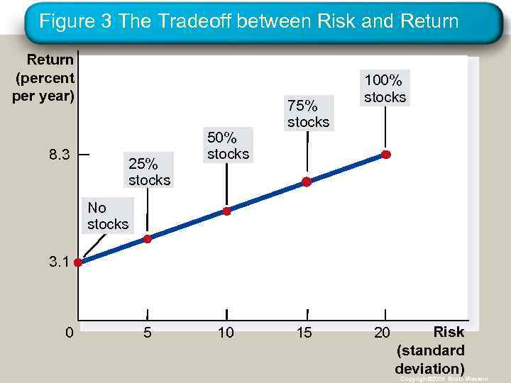Figure 3 The Tradeoff between Risk and Return (percent per year) 8. 3 25%