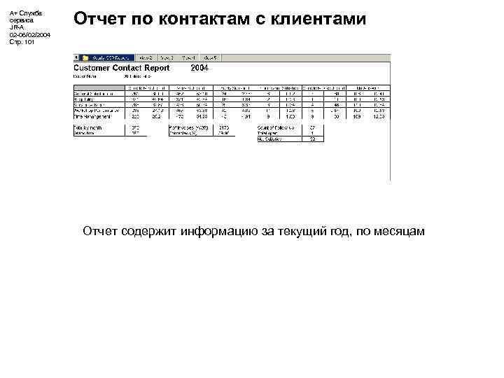 А+ Служба сервиса JR-A 02 -06/02/2004 Стр. 101 Отчет по контактам с клиентами Отчет