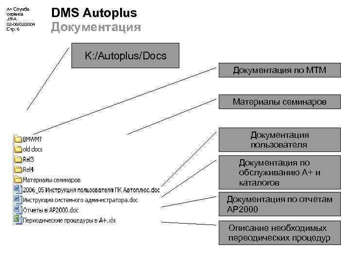 А+ Служба сервиса JR-A 02 -06/02/2004 Стр. 6 DMS Autoplus Документация K: /Autoplus/Docs Документация