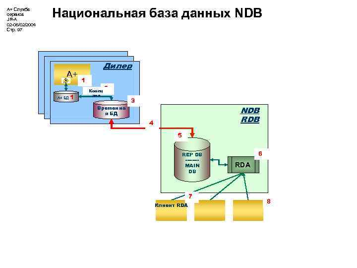 А+ Служба сервиса JR-A 02 -06/02/2004 Стр. 97 Национальная база данных NDB А+ А+