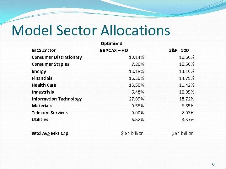 Model Sector Allocations GICS Sector Consumer Discretionary Consumer Staples Energy Financials Health Care Industrials