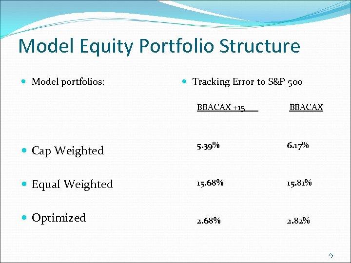 Model Equity Portfolio Structure Model portfolios: Tracking Error to S&P 500 BBACAX +15 BBACAX