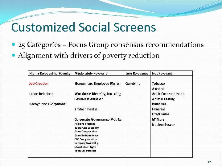 Customized Social Screens 25 Categories – Focus Group consensus recommendations Alignment with drivers of