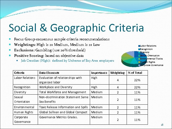 Social & Geographic Criteria Focus Group consensus sample criteria recommendations Weightings: High is 2