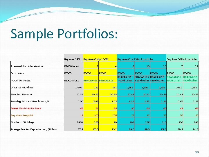 Sample Portfolios: Bay Area 19% Bay Area Only -100% Bay Area Co's 75% of