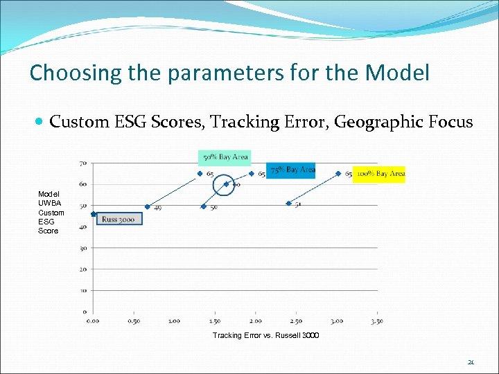 Choosing the parameters for the Model Custom ESG Scores, Tracking Error, Geographic Focus Model