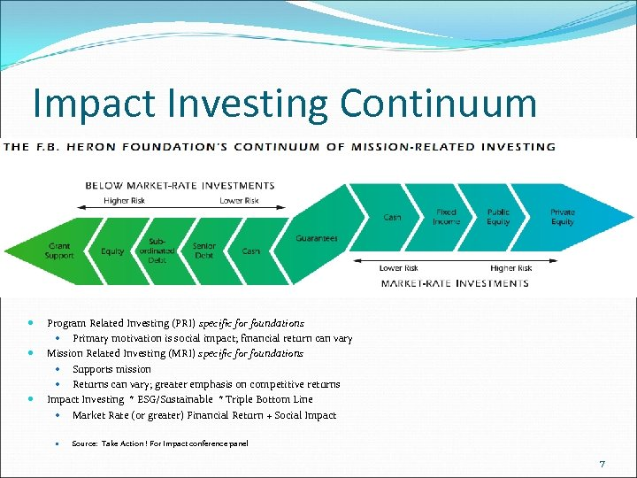 Impact Investing Continuum Program Related Investing (PRI) specific for foundations Primary motivation is social