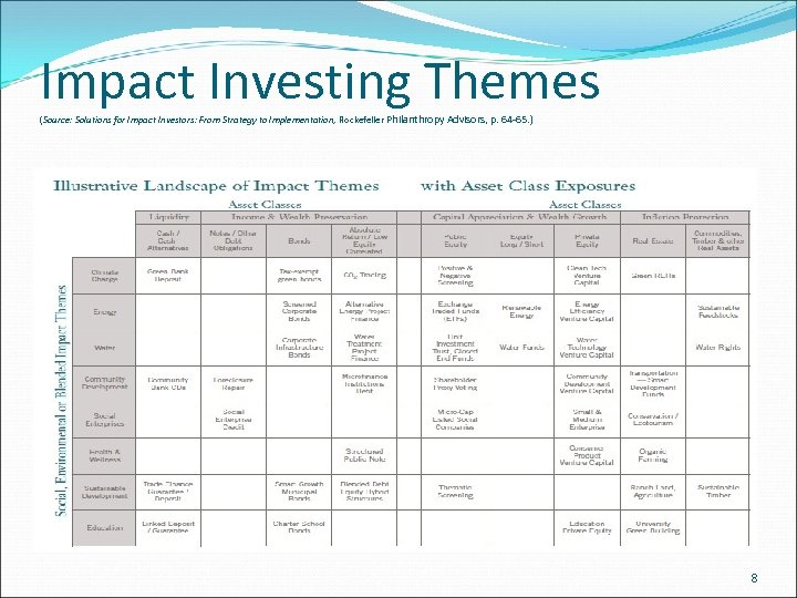 Impact Investing Themes (Source: Solutions for Impact Investors: From Strategy to Implementation, Rockefeller Philanthropy