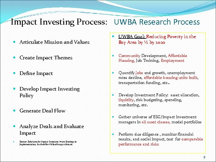 Impact Investing Process: UWBA Research Process Articulate Mission and Values UWBA Goal: Reducing Poverty