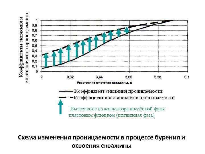 Вытеснение из коллектора внесённой фазы пластовым флюидом (подвижная фаза) Схема изменения проницаемости в