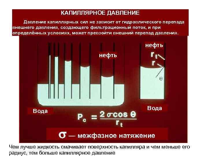 КАПИЛЛЯРНОЕ ДАВЛЕНИЕ Давление капиллярных сил не зависит от гидравлического перепада внешнего давления, создающего фильтрационный