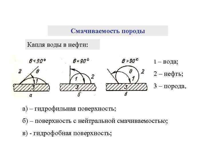 Смачиваемость породы Капля воды в нефти: 1 – вода; 2 – нефть; 3 –