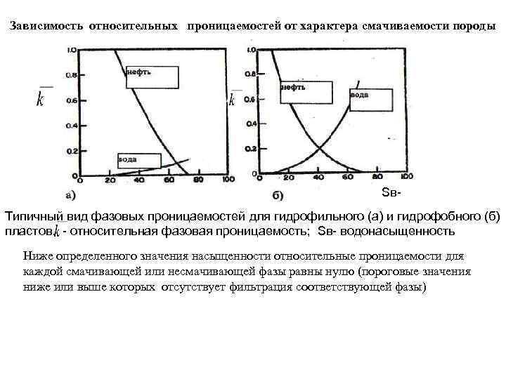 Зависимость относительных проницаемостей от характера смачиваемости породы Sв- Типичный вид фазовых проницаемостей для