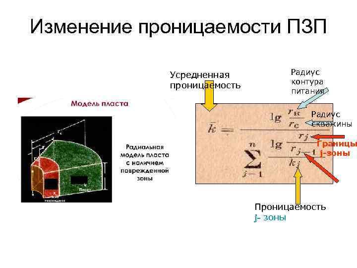 Изменение проницаемости ПЗП Усредненная проницаемость Радиус контура питания Радиус скважины Границы j-зоны Проницаемость j-