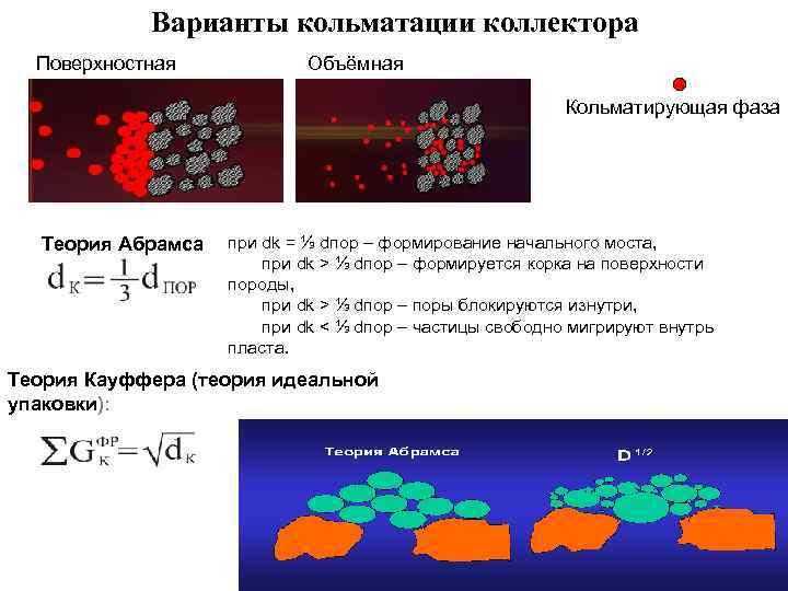 Варианты кольматации коллектора Поверхностная Объёмная Кольматирующая фаза Теория Абрамса при dk = ⅓ dпор