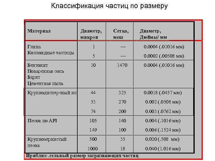 Классификация частиц по размеру Материал Глина Коллоидные частицы Диаметр, микрон Сетка, меш Диаметр, Дюймы/