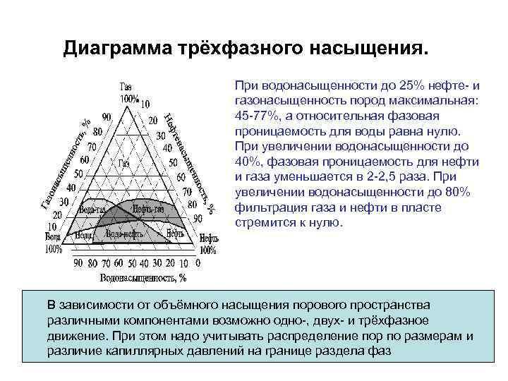 Диаграмма трёхфазного насыщения. При водонасыщенности до 25% нефте- и газонасыщенность пород максимальная: 45 -77%,