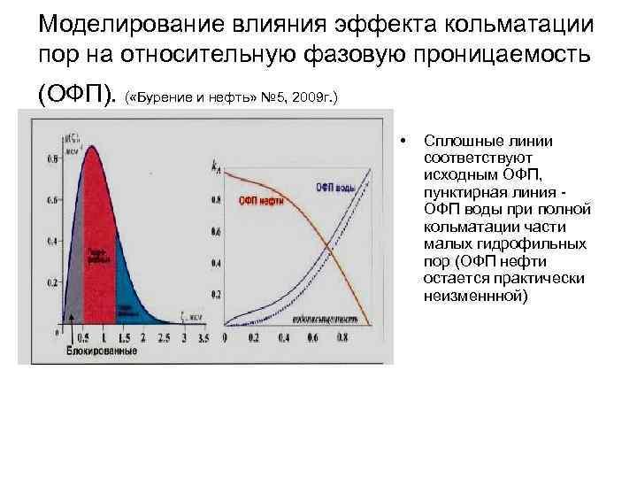 Моделирование влияния эффекта кольматации пор на относительную фазовую проницаемость (ОФП). ( «Бурение и нефть»