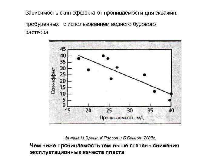 Зависимость скин-эффекта от проницаемости для скважин, пробуренных с использованием водного бурового раствора данные М.