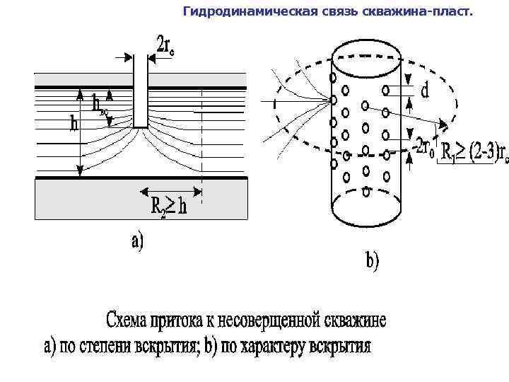 Гидродинамическая связь скважина-пласт.