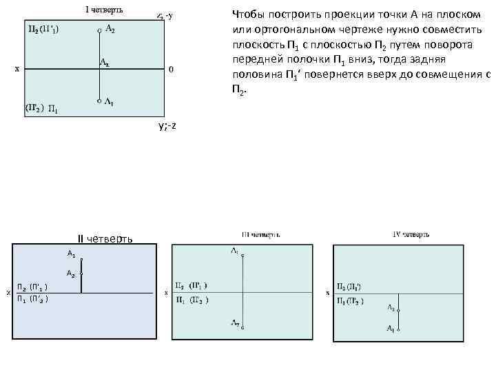 Чтобы построить проекции точки А на плоском или ортогональном чертеже нужно совместить плоскость П