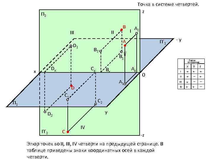 Точка в системе четвертей. z П 2 II III B 2 Dx А 2