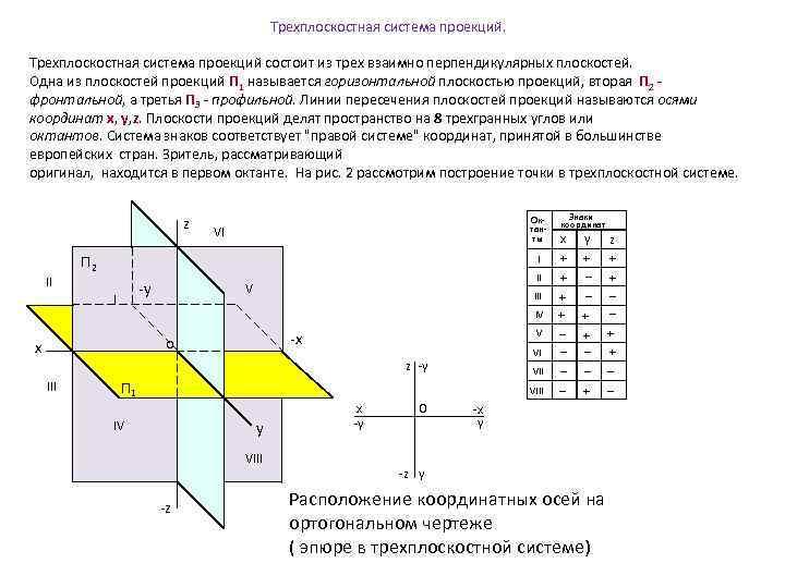 Трехплоскостная система проекций состоит из трех взаимно перпендикулярных плоскостей. Одна из плоскостей проекций П