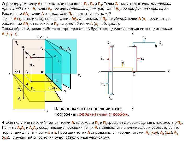 Спроецируем точку А на плоскости проекций П 1, П 2 и П 3. Точка