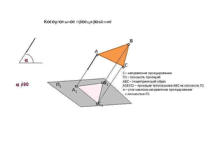 Косоугольное проецирование B A a a =90 C П 1 B 1 А 1