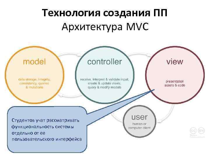 Технология создания ПП Архитектура MVC Студентов учат рассматривать функциональность системы отдельно от ее пользовательского