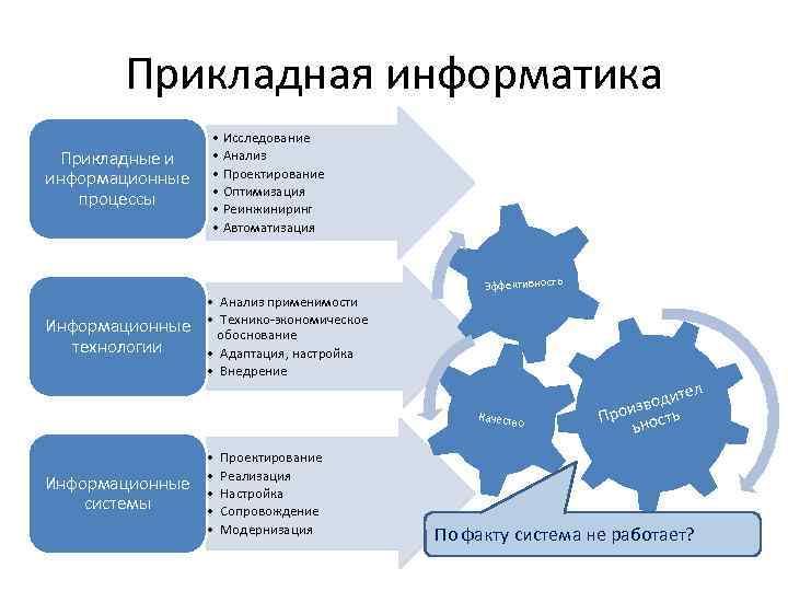 Прикладная информатика Прикладные и информационные процессы Информационные технологии • Исследование • Анализ • Проектирование