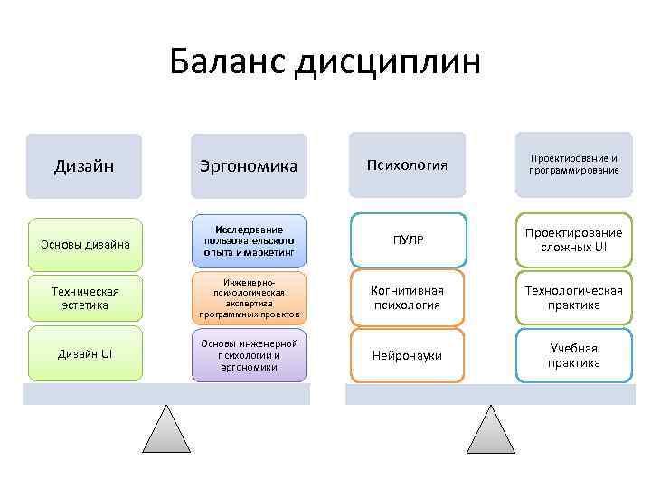 Баланс дисциплин Дизайн Эргономика Психология Проектирование и программирование Основы дизайна Исследование пользовательского опыта и