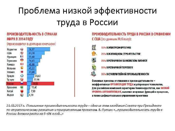 Проблема низкой эффективности труда в России 21. 03. 2017 г. Повышение производительности труда –