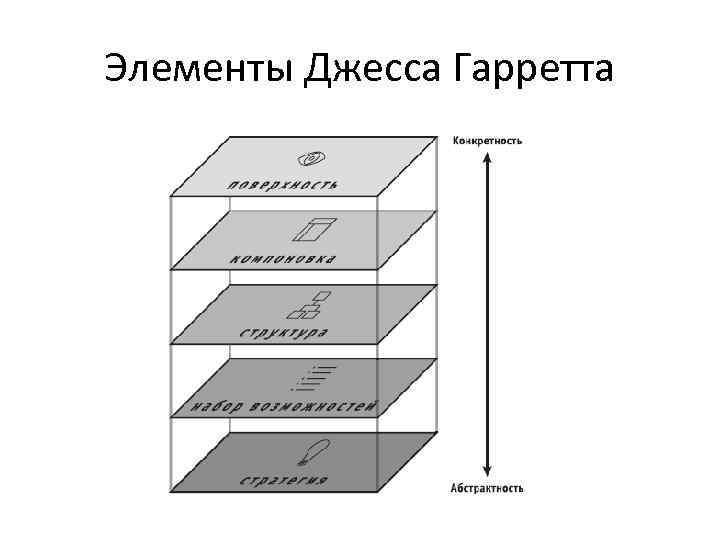 Элементы Джесса Гарретта