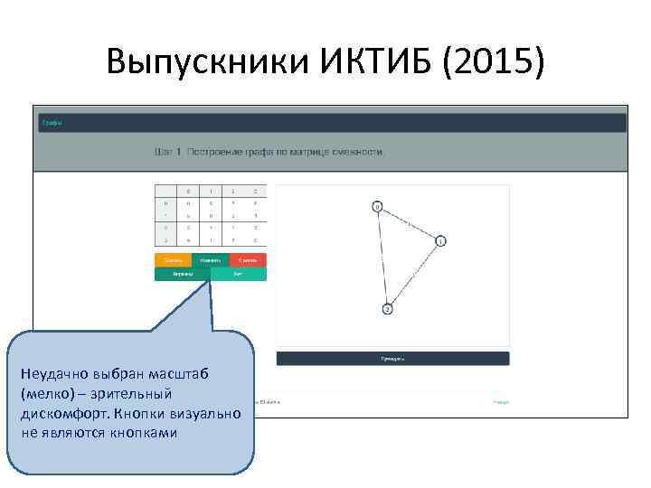 Выпускники ИКТИБ (2015) Неудачно выбран масштаб (мелко) – зрительный дискомфорт. Кнопки визуально не являются