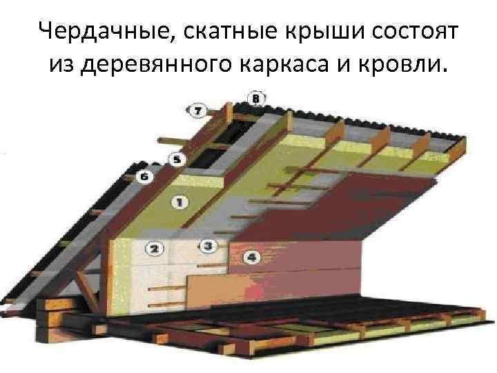 Чердачные, скатные крыши состоят из деревянного каркаса и кровли.