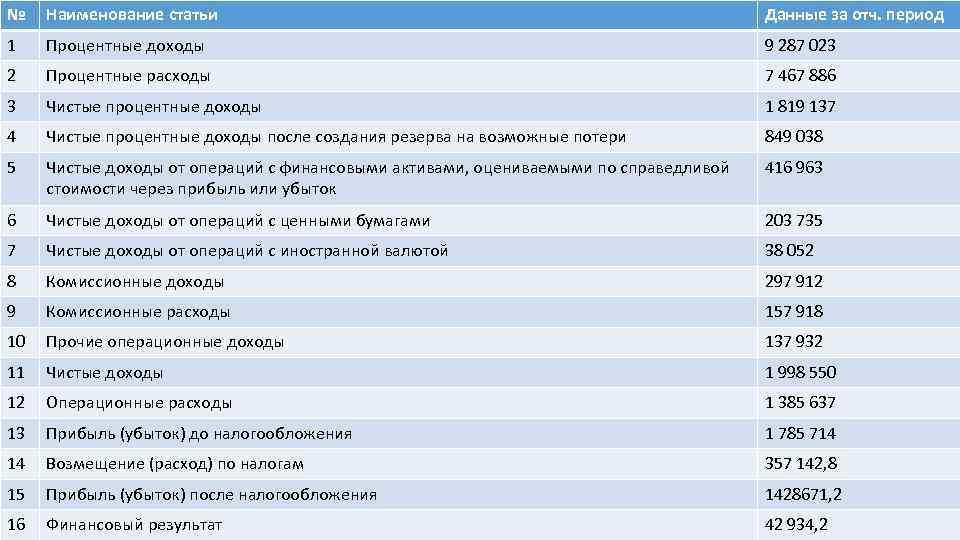 № Наименование статьи Данные за отч. период 1 Процентные доходы 9 287 023 2