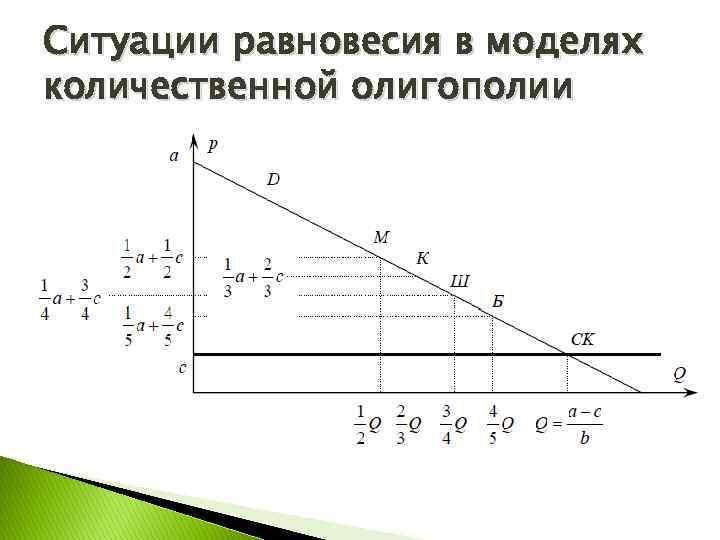 Ситуации равновесия в моделях количественной олигополии