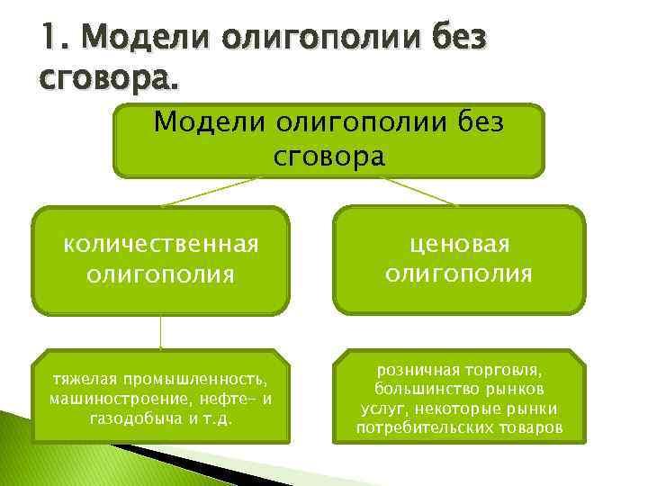 1. Модели олигополии без сговора количественная олигополия ценовая олигополия тяжелая промышленность, машиностроение, нефте- и